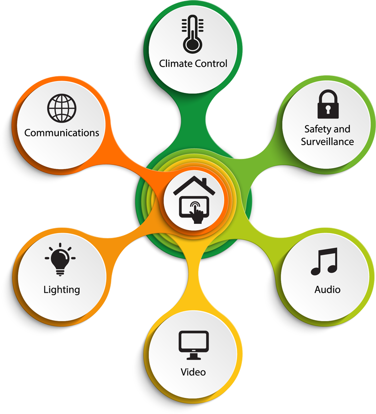 Control system for integrated automated home technologies